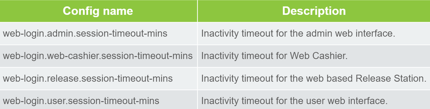 Web session inactivity timeout